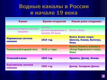 Водные каналы в России в